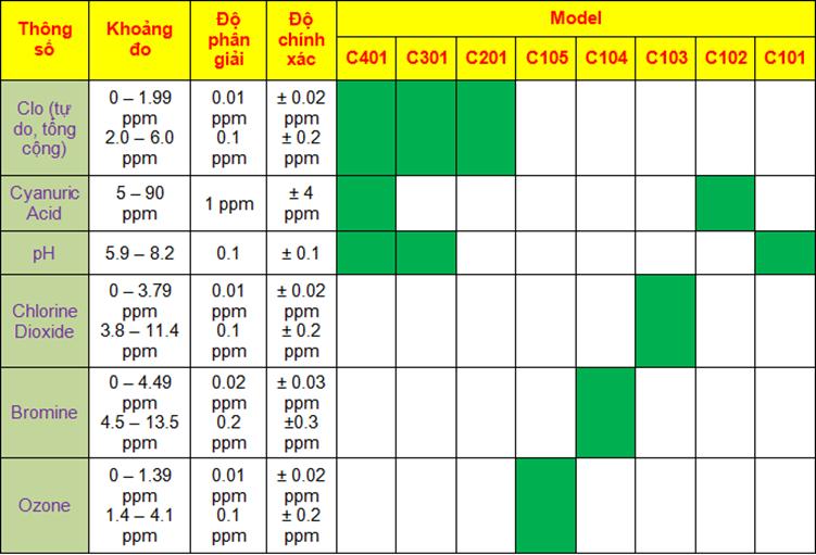 Thông số kỹ thuật của máy đo nồng độ Clo, Cyanuric Acid, pH, Bromine, Ozone hãng Eutech