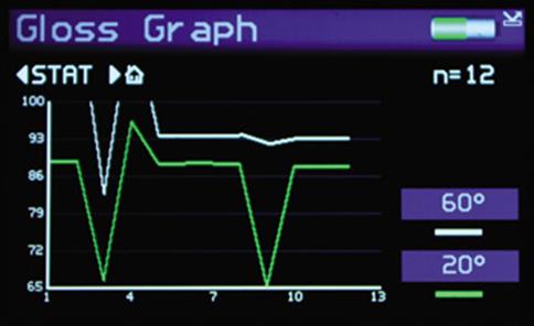 Biểu đồ đường các kết quả các lần đo của máy đo độ bóng 2 góc 20/60 hãng Rhopoint