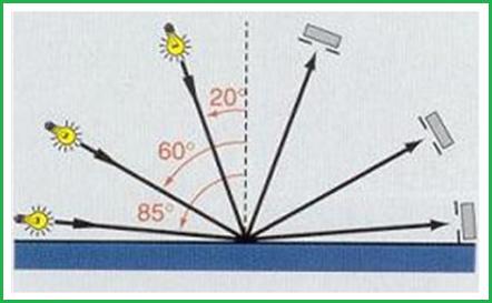 Độ bóng tại 3 góc 20/60/85 độ