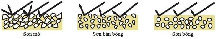 Hàm lượng và độ mịn của chất rắn ảnh hưởng đến độ bóng của sơn