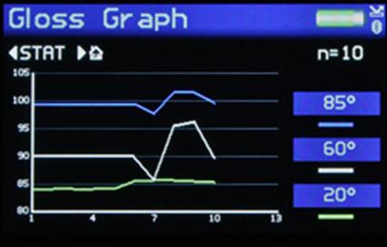 Biểu đồ đường kết quả các lần đo độ bóng tại 3 góc 20/60/85 độ