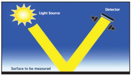 Phương pháp đo của máy đo độ bóng góc 60 hãng Rhopoint