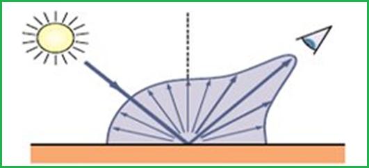 Độ bóng là độ phản quang của bề mặt khi tiếp xúc với ánh sáng