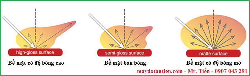 Độ bóng bề mặt ảnh hưởng đến sự khuếch tán ánh sáng