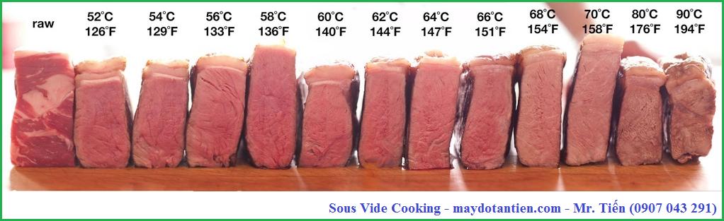 Sự khác nhau về màu sắc thực phẩm khi thay đổi nhiệt độ nấu ăn Sous Vide