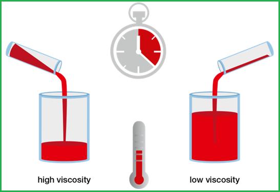 Cùng một nhiệt độ chất lỏng có độ nhớt cao sẽ chảy chậm hơn chất lỏng có độ nhớt thấp