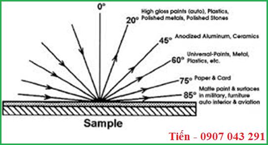 Các góc đo của máy đo độ bóng cầm tay