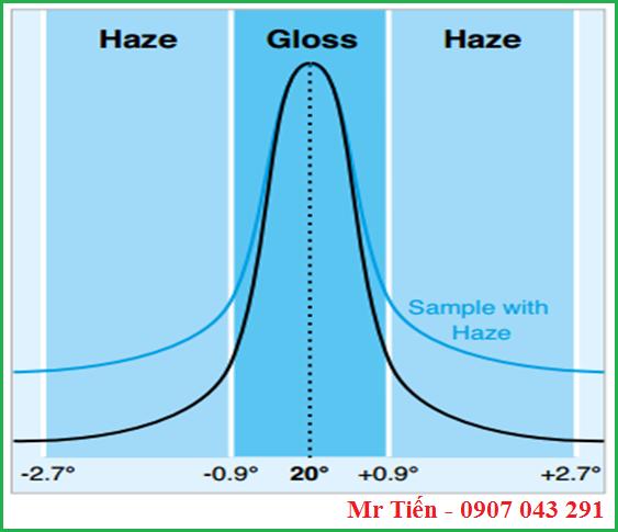 Mối quan hệ giữa độ bóng Gloss và độ lóa Haze tại góc 20