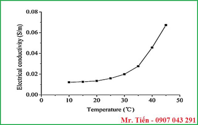 Ảnh hưởng nhiệt độ đến độ dẫn điện của nước Electrical Conductivity EC