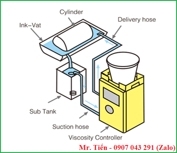 Cơ chế hoạt động của máy châm dung môi tự động khi in ống đồng