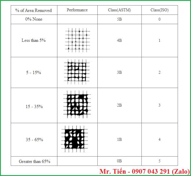Đánh giá độ bền màng sơn khô bằng dao cắt theo tiêu chuẩn ASTM và ISO
