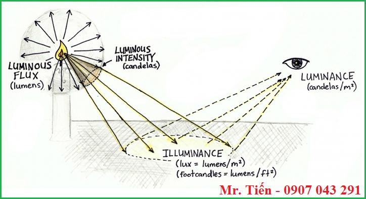 Hiểu hơn về cường độ ánh sáng Lumen của nến