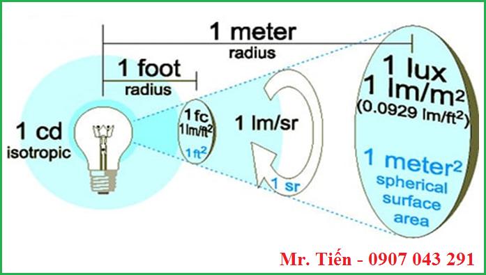 Mối tương quan giữa cường độ ánh sáng Lumen với Foot Candle và độ rọi Lux