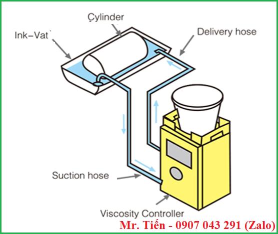 Nguyên lý hoạt động của máy kiểm soát độ nhớt mực khi in ống đồng (Viscosity Controller)