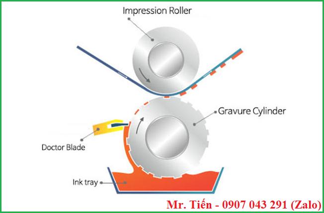 Nguyên lý làm việc của phương pháp in ống đồng