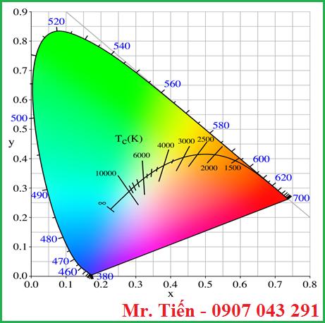 Nhiệt độ màu theo định luật bức xạ của Planck