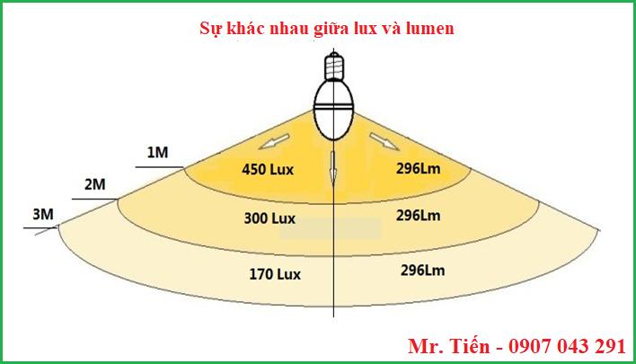 Sự khác nhau giữa độ rọi lux và quang thông lumen