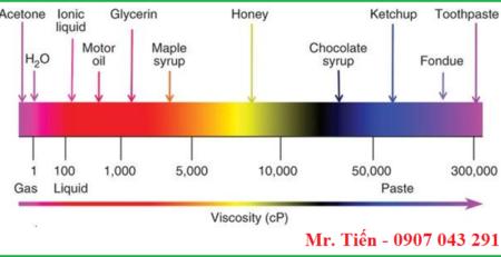 Thang đo độ nhớt của dung dịch Viscosity (cP)