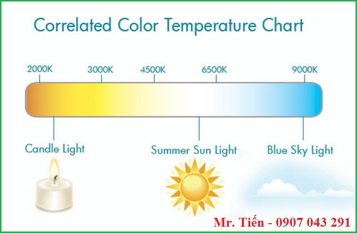 Thước nhiệt độ màu của bóng đèn soi màu vải Philips